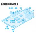 Raspberry Pi Model B 512MB