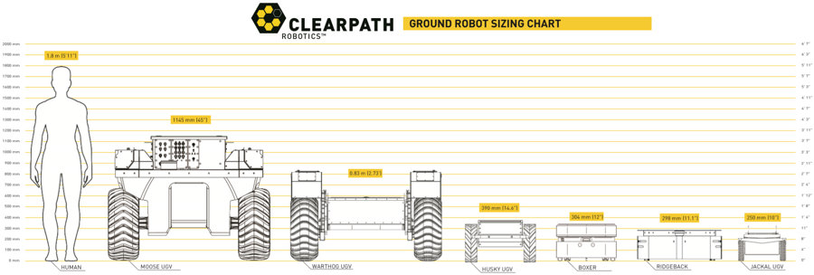 Sizing chart of the Clearpath Robotics mobile robots