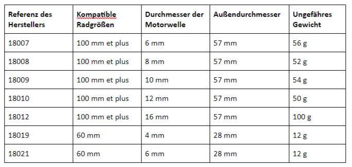 Vergleichstabelle Universalnabe für Mecanum-Räder