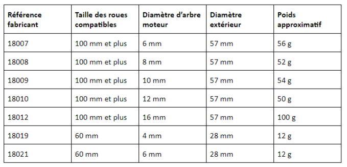tableau comparatif Moyeu universel pour roues Mecanum