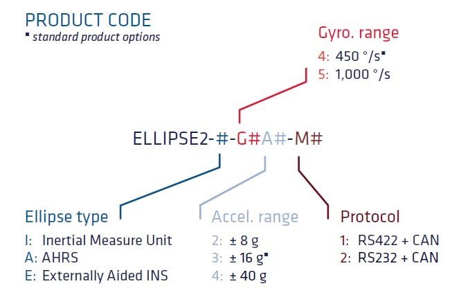 Features of the Ellipse 2 Micro IMU