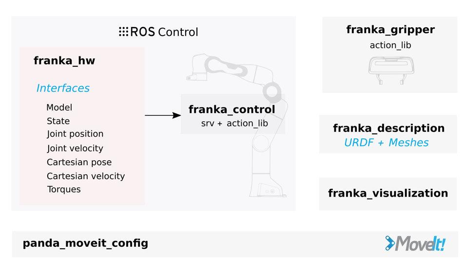 Architecture ROS pour le robot Panda de FRANKA EMIKA