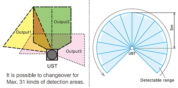 Detection fields of the Hokuyo Laser Rangefinder UST-05LA