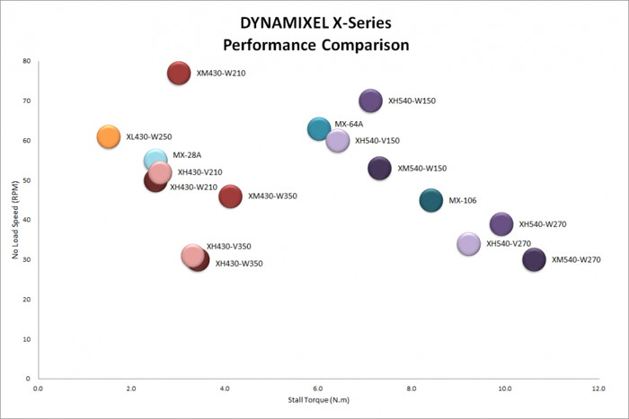Performance of Dynamixel X-Series Robotis servos