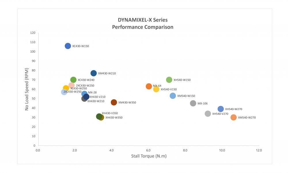 performance dynamixel servos series x 2XC430-W250-T