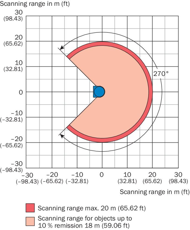 LIDAR Sick LMS111-10100 scanning range