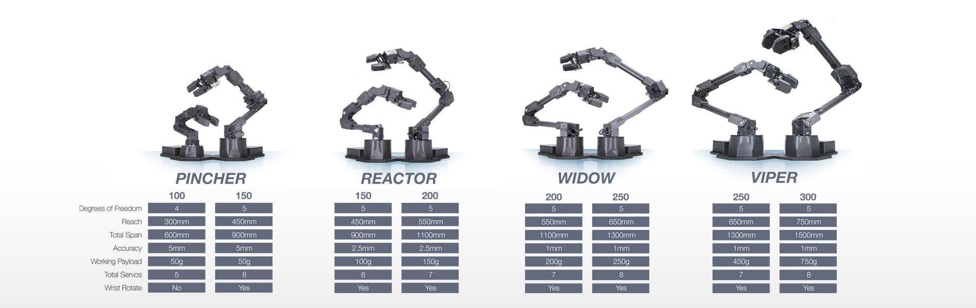 Trossen interbotix robotic arm comparison chart