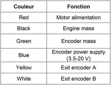 Tabelle nach den verschiedenen Drähten